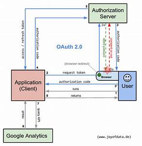 Oauth 2 0 For Google  Analytics  Api With Python Explained