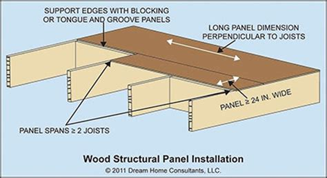 Tongue And Groove Roof Decking Spans by Wood Structural Panel Sheating Home Owners Networkhome