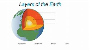 Layers of the Earth Inner Core Outer Core Mantle Crust ...
