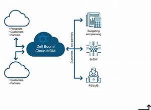 Dell Boomi Master Data Hub