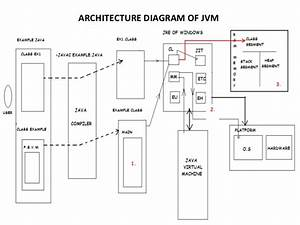Architecture Diagram Of Jvm