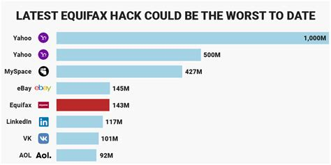 How Equifax compares to biggest hacks of all time: CHART ...