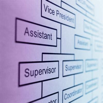 Organization Business by Ventajas Y Desventajas De Las Estructuras Organizacionales