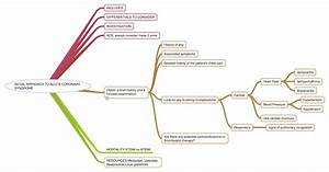 Anaesthesia-Intensive care.com: INITIAL APPROACH TO ACUTE ...