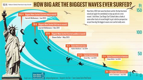 How Big Was The Biggest Wave Ever Surfed Visually