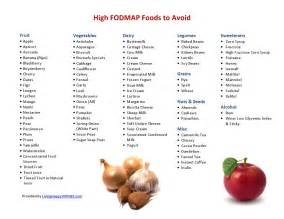 High FODMAP Food List Printable