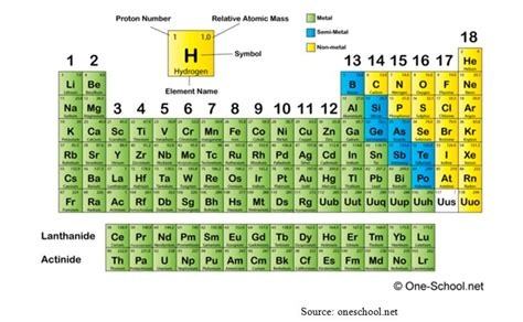 Periodic Table With Protons Neutrons And Electrons periodic table numbers of neutrons protons and electrons