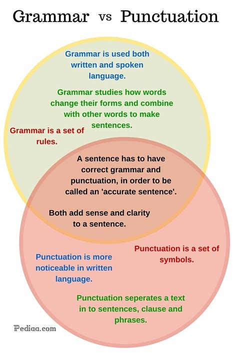 Difference Between Grammar And Punctuation