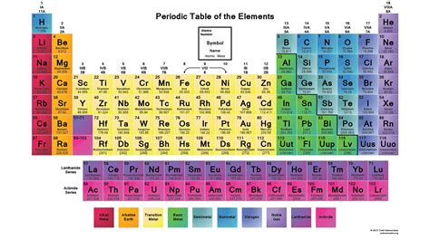 periodic table of elements chart element names archives science notes and projects