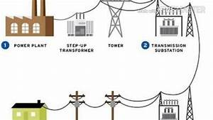 Position Of Transmission System In Power Supply System