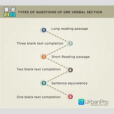 Time Strategy And Smart Tips For Gre Verbal Section