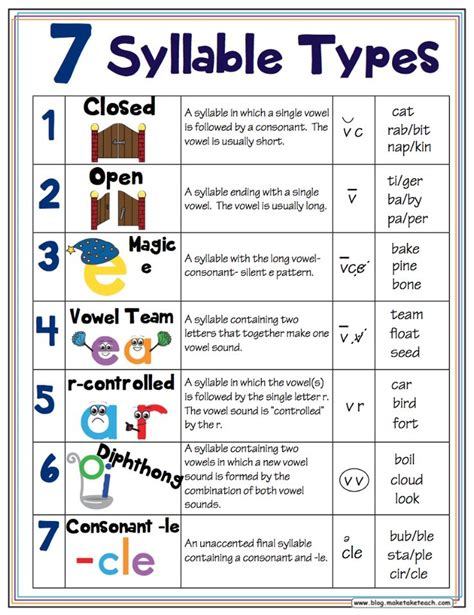 7 syllable types free handout and classroom posters
