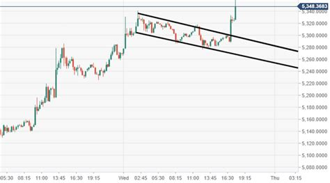 Bitcoin (BTC) price bulls taking an extended move to the ...