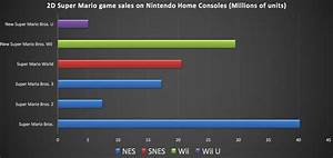 Nintendo Console Sales Chart The 2d Super Mario Games Have Accumulated More Than 118