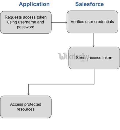 oauth authentication flow salesforce user agent password tutorial application learn process example token username wikitechy microsoft oauth2 rest api