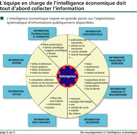 veille concurrentielle  intelligence economique