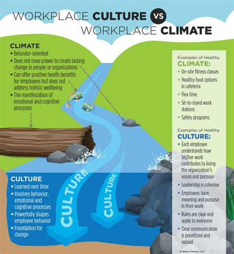 Optimizing Media Graphics How To Employees To Handle Workplace Culture Is The Key To Creating Better Employee