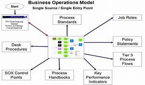 Notional Diagram Of The Business Operations Model And