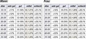 Fett Berechnen : k rperfettanteil reduzieren ~ Themetempest.com Abrechnung