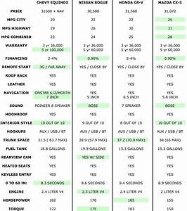 Suv Comparison Chart 2017 Best New Cars For 2018