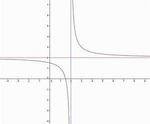 Senkrechte Asymptote Berechnen : asymptote grenzwerte von funktionen folgen onlinemathe das mathe forum ~ Themetempest.com Abrechnung