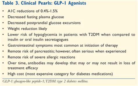 clinical focus  glp  agonists  type  diabetes mellitus