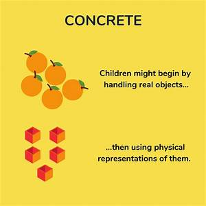 What Is The Concrete Pictorial Abstract Approach  Cpa