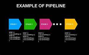 Building Ci  Cd Pipelines With Jenkins