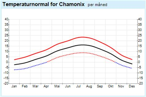 yr weather statistics for chamonix rh 244 ne alpes