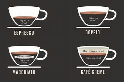 Cheat Sheet Espresso Drinks Fastcodesign Coffee Dozen