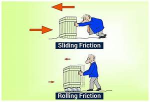 Rolling Friction - Cause & Examples In Everyday Life