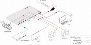 6-input Collaboration Switcher  U0026 Scaler