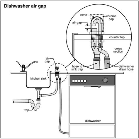 High Loop Air Gap Dishwasher Disposal Setup