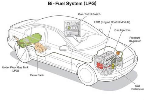 Lpg As Alternate Fuel In Pakistan