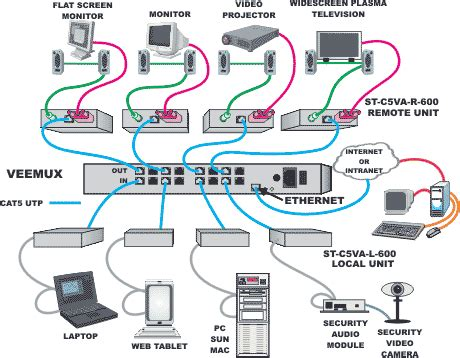 Cat 5 Home Networking Wiring Diagram by Diagram Correct Color Alignment Cat5e Network Cable