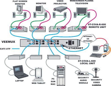 diagram correct color alignment making cat5e network cable