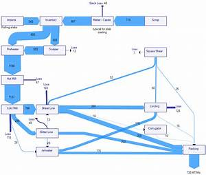 Steel Factory Material Flows Sankey Diagram  U2013 Sankey Diagrams