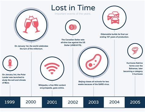 timeline template for story 20 timeline template exles and design tips venngage