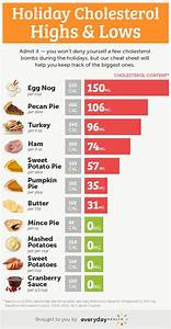 cholesterol bombs low cholesterol diet cholesterol