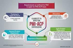 Ultimate Guide For Preparing Pmi