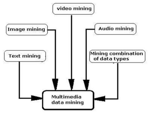 multimedia data mining   scientific diagram