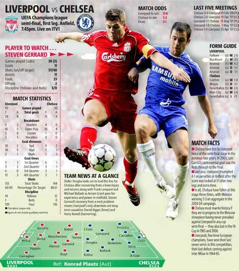 THE BIG MATCH FACTS: Liverpool v Chelsea | Daily Mail Online