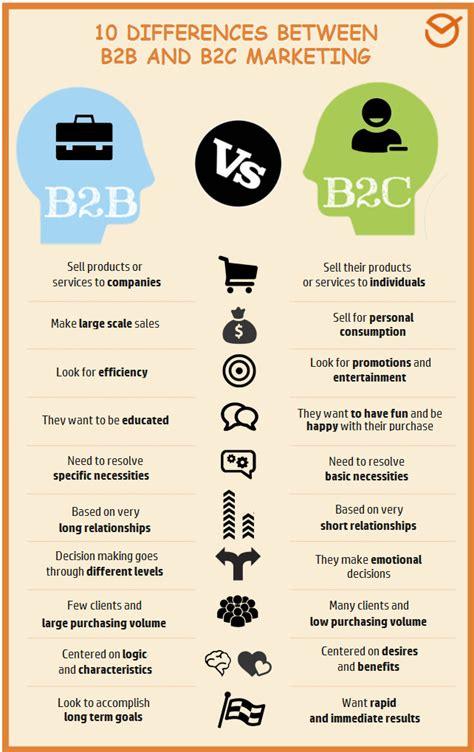 b2b marketing b2b marketing and b2c marketing everything you need to
