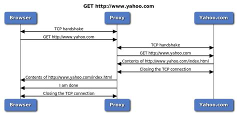The Pirate Proxy Site Free To Access Blocked Sites On