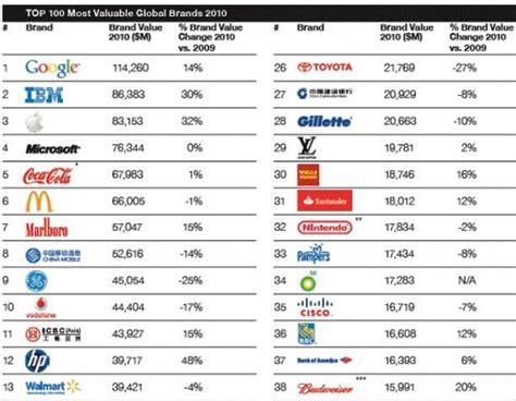 Google, Ibm, Apple And Microsoft Head World's Top 100 Brands