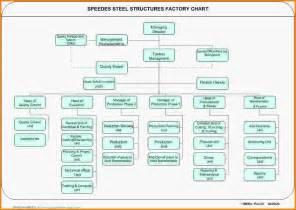 Organization Chart Excel Orgchart 3 Jpg Letter Template Word