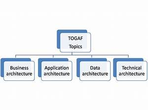 Togaf Certification For The Information System Architect
