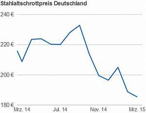 Schrottpreise Aktuell Berechnen : kg schrottpreis metallteile verbinden ~ Themetempest.com Abrechnung