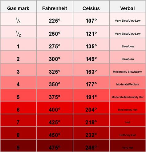 search results for celsius vs fahrenheit chart conversion calendar 2015