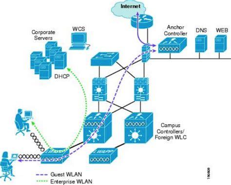 cisco meraki guest access   mpls branch cisco blog